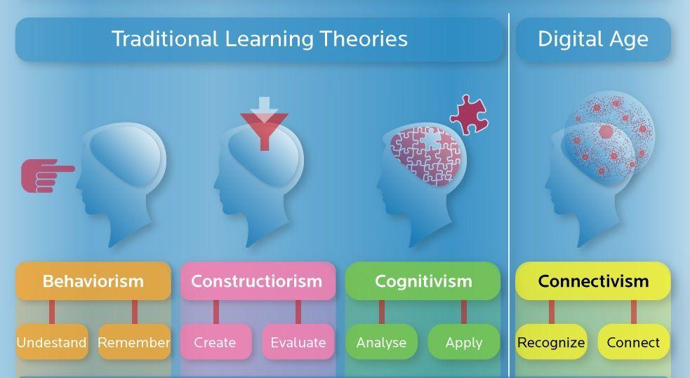 Les théories d'apprentissage